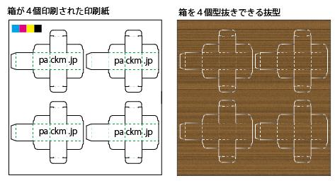4面抜き加工のイメージ