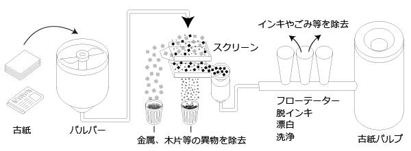 紙のリサイクル工程