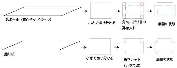 紙のカット手順
