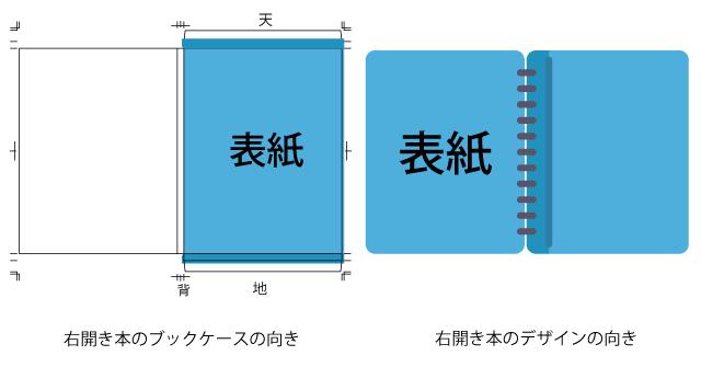 右開きブックケースと本のデザインレイアウト